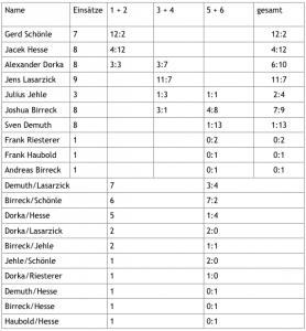 Bilanzen Herren I 2015/2016